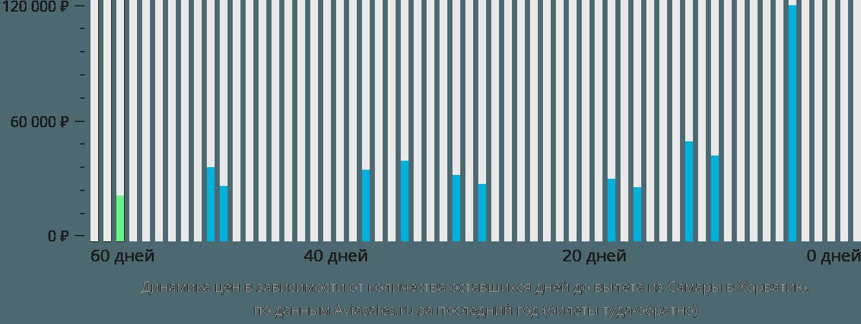Динамика цен в зависимости от количества оставшихся дней до вылета из Самары в Хорватию