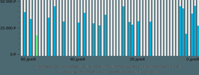 Динамика цен в зависимости от количества оставшихся дней до вылета из Самары в Читу