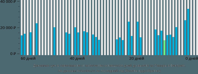 Динамика цен в зависимости от количества оставшихся дней до вылета из Самары в Венгрию