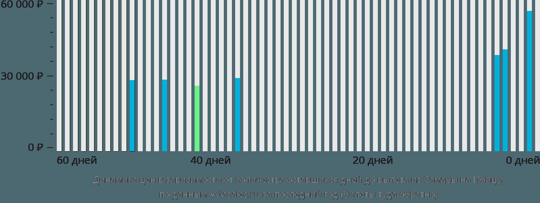 Динамика цен в зависимости от количества оставшихся дней до вылета из Самары на Ибицу