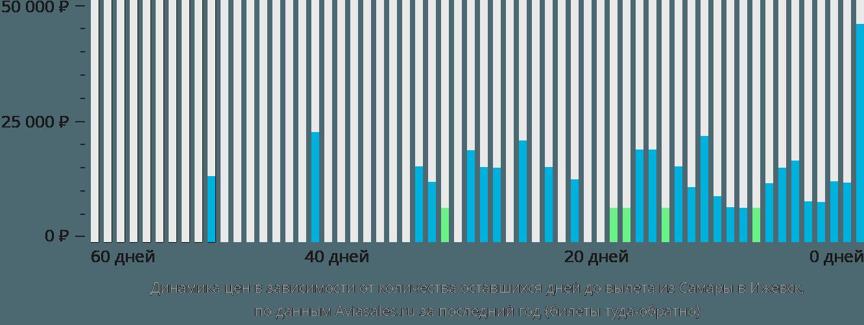 Динамика цен в зависимости от количества оставшихся дней до вылета из Самары в Ижевск