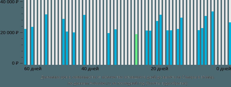 Динамика цен в зависимости от количества оставшихся дней до вылета из Самары в Измир