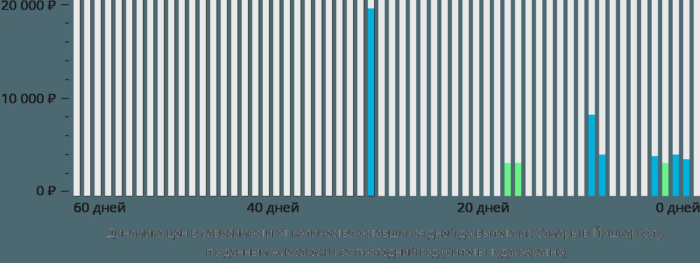 Динамика цен в зависимости от количества оставшихся дней до вылета из Самары в Йошкар-Олу