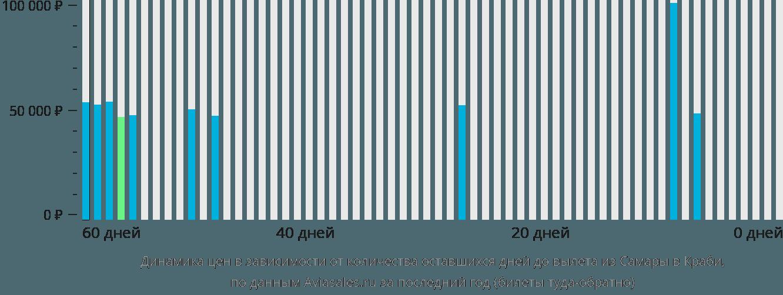 Динамика цен в зависимости от количества оставшихся дней до вылета из Самары в Краби