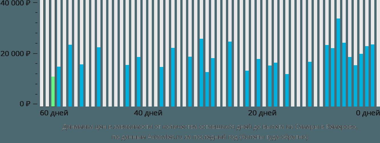 Динамика цен в зависимости от количества оставшихся дней до вылета из Самары в Кемерово