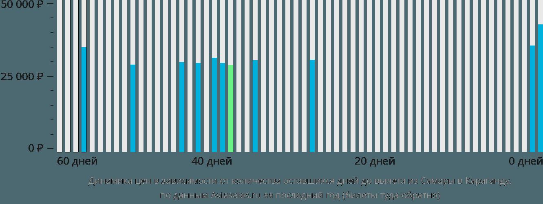 Динамика цен в зависимости от количества оставшихся дней до вылета из Самары в Караганду