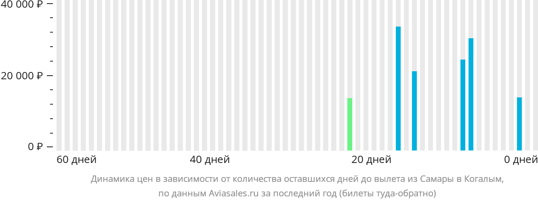 Динамика цен в зависимости от количества оставшихся дней до вылета из Самары в Когалым