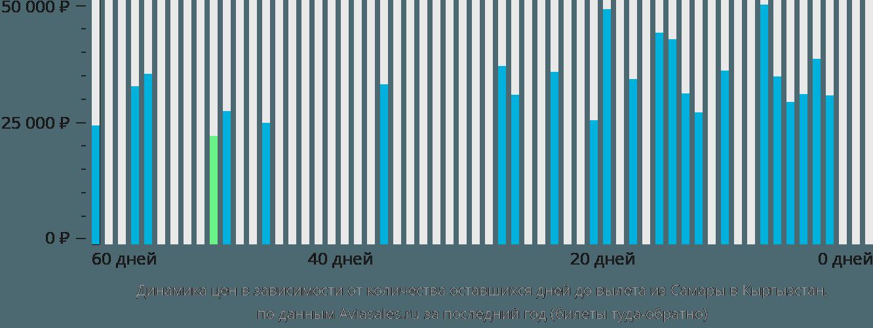 Динамика цен в зависимости от количества оставшихся дней до вылета из Самары в Кыргызстан