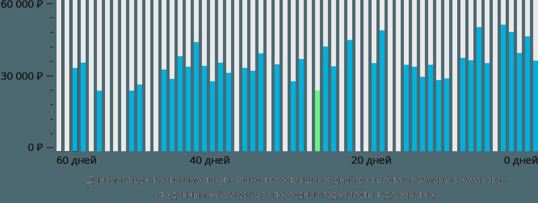 Динамика цен в зависимости от количества оставшихся дней до вылета из Самары в Хабаровск
