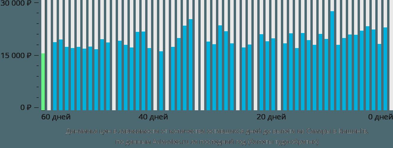 Динамика цен в зависимости от количества оставшихся дней до вылета из Самары в Кишинёв