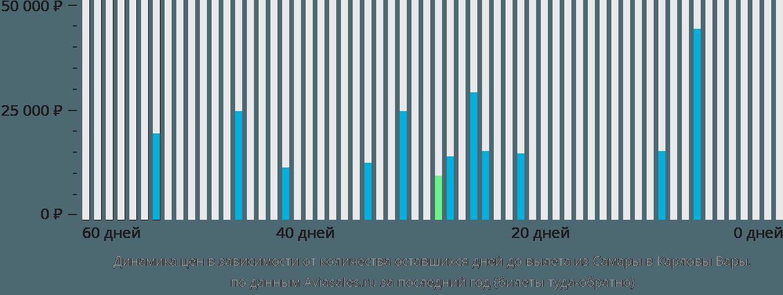Динамика цен в зависимости от количества оставшихся дней до вылета из Самары в Карловы Вары