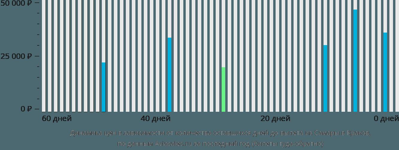 Динамика цен в зависимости от количества оставшихся дней до вылета из Самары в Краков