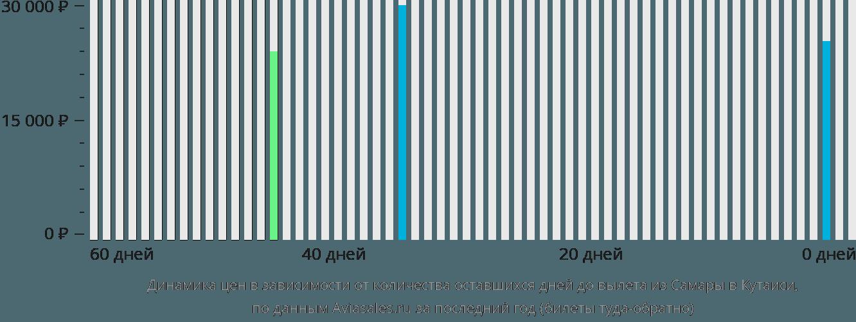 Динамика цен в зависимости от количества оставшихся дней до вылета из Самары в Кутаиси