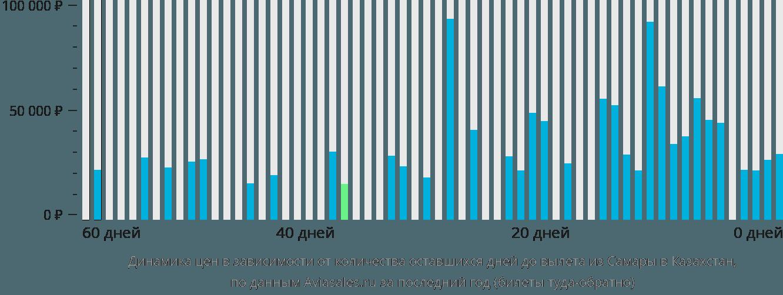 Динамика цен в зависимости от количества оставшихся дней до вылета из Самары в Казахстан