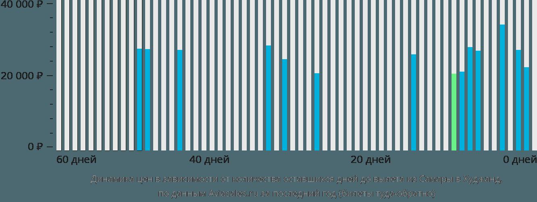 Динамика цен в зависимости от количества оставшихся дней до вылета из Самары в Худжанд