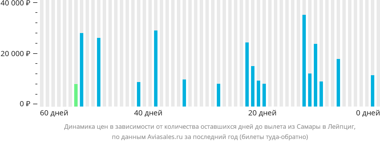Динамика цен в зависимости от количества оставшихся дней до вылета из Самары в Лейпциг