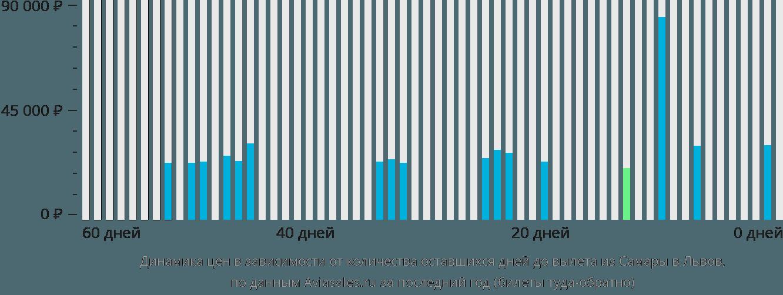 Динамика цен в зависимости от количества оставшихся дней до вылета из Самары в Львов