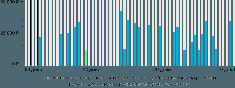 Динамика цен в зависимости от количества оставшихся дней до вылета из Самары в Лион