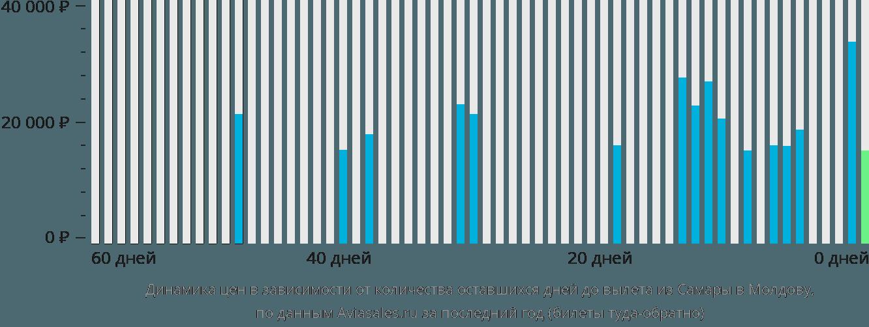 Динамика цен в зависимости от количества оставшихся дней до вылета из Самары в Молдову