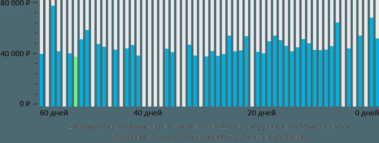Динамика цен в зависимости от количества оставшихся дней до вылета из Самары в Мале