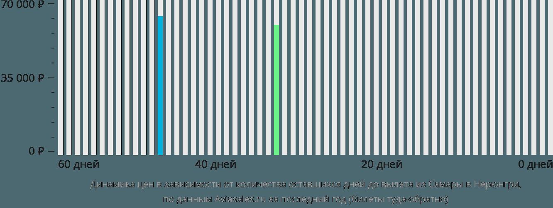 Динамика цен в зависимости от количества оставшихся дней до вылета из Самары в Нерюнгри
