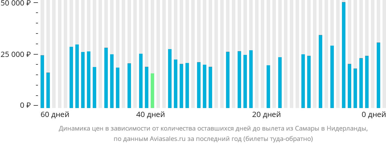 Динамика цен в зависимости от количества оставшихся дней до вылета из Самары в Нидерланды