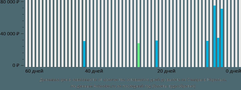 Динамика цен в зависимости от количества оставшихся дней до вылета из Самары в Норильск