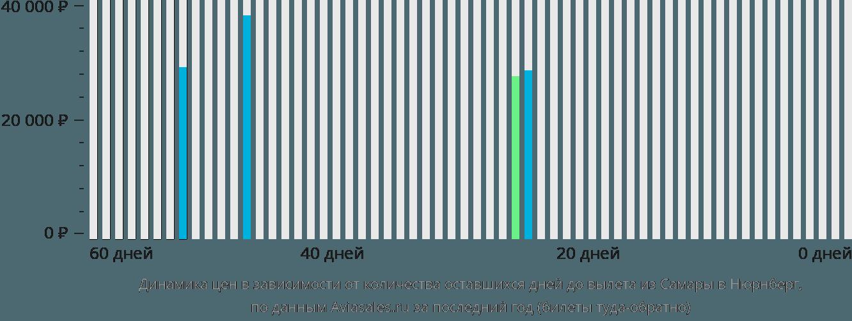 Динамика цен в зависимости от количества оставшихся дней до вылета из Самары в Нюрнберг