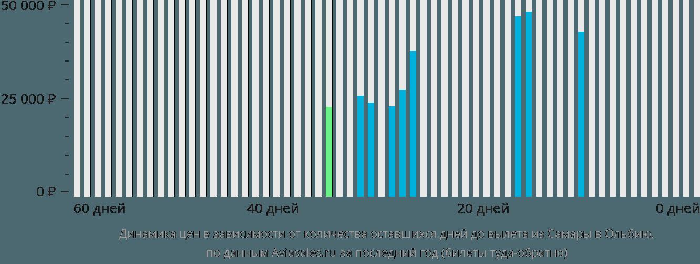 Динамика цен в зависимости от количества оставшихся дней до вылета из Самары в Ольбию