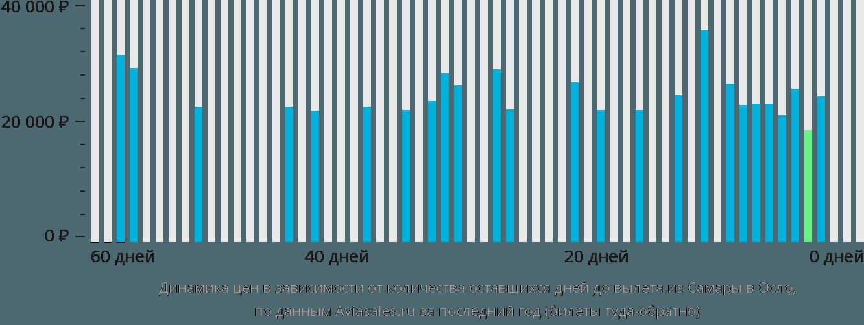 Динамика цен в зависимости от количества оставшихся дней до вылета из Самары в Осло