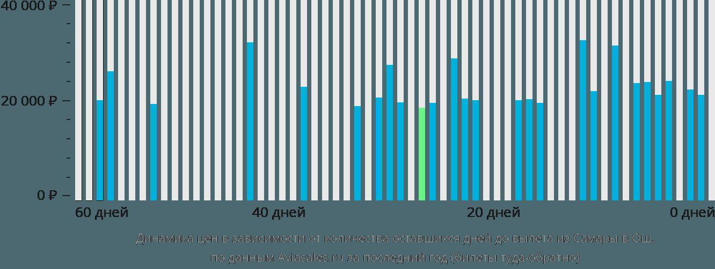 Динамика цен в зависимости от количества оставшихся дней до вылета из Самары в Ош