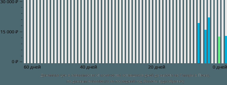 Динамика цен в зависимости от количества оставшихся дней до вылета из Самары в Пензу