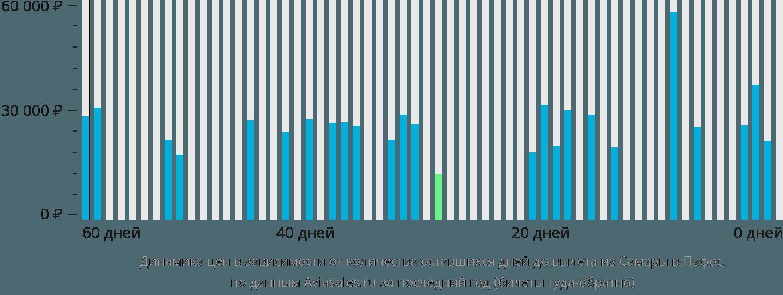 Динамика цен в зависимости от количества оставшихся дней до вылета из Самары в Пафос