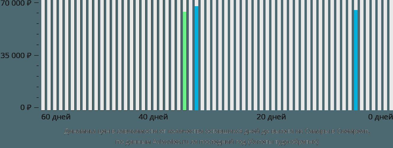 Динамика цен в зависимости от количества оставшихся дней до вылета из Самары в Сиемреап
