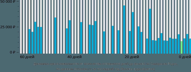 Динамика цен в зависимости от количества оставшихся дней до вылета из Самары на Родос