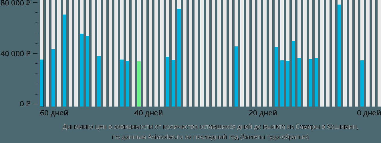 Динамика цен в зависимости от количества оставшихся дней до вылета из Самары в Хошимин