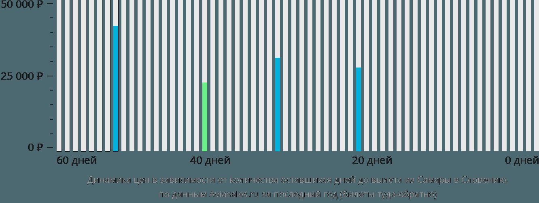 Динамика цен в зависимости от количества оставшихся дней до вылета из Самары в Словению