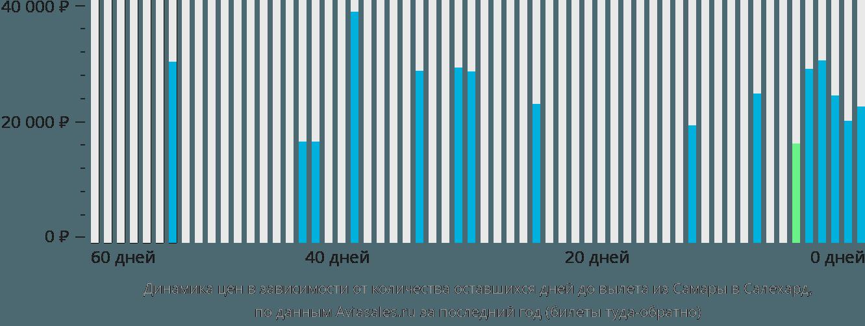 Динамика цен в зависимости от количества оставшихся дней до вылета из Самары в Салехард