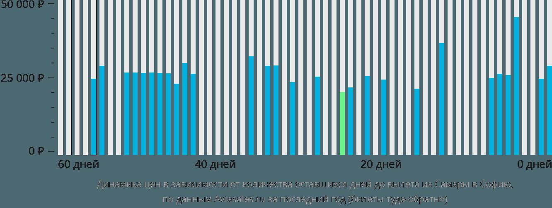 Динамика цен в зависимости от количества оставшихся дней до вылета из Самары в Софию