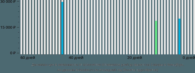 Динамика цен в зависимости от количества оставшихся дней до вылета из Самары в Зальцбург