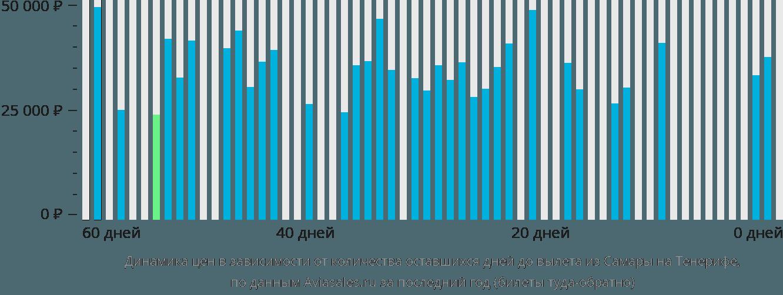 Динамика цен в зависимости от количества оставшихся дней до вылета из Самары на Тенерифе