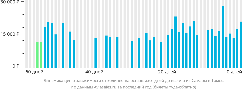 Динамика цен в зависимости от количества оставшихся дней до вылета из Самары в Томск