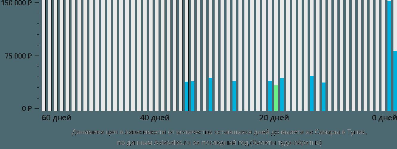 Динамика цен в зависимости от количества оставшихся дней до вылета из Самары в Тунис