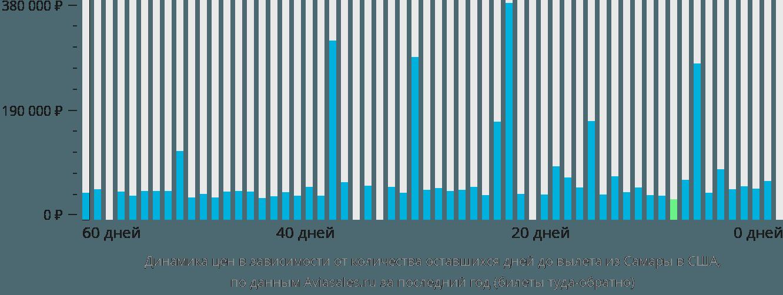 Динамика цен в зависимости от количества оставшихся дней до вылета из Самары в США
