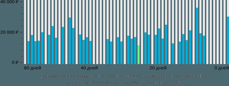 Динамика цен в зависимости от количества оставшихся дней до вылета из Самары в Варну
