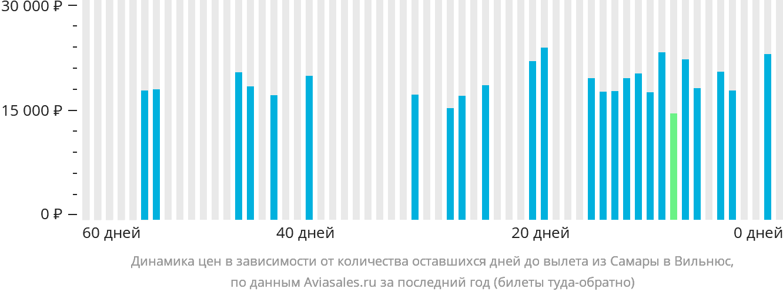Динамика цен в зависимости от количества оставшихся дней до вылета из Самары в Вильнюс