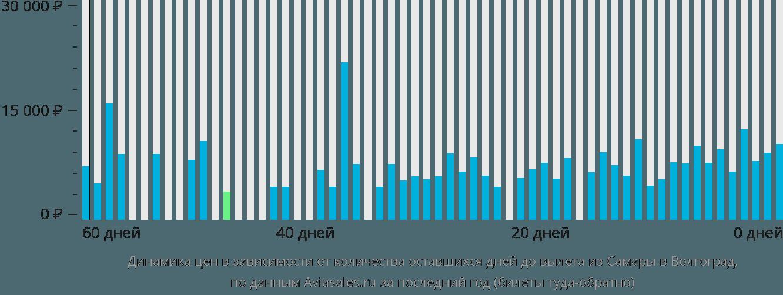 Динамика цен в зависимости от количества оставшихся дней до вылета из Самары в Волгоград