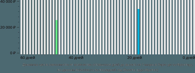 Динамика цен в зависимости от количества оставшихся дней до вылета из Самары в Херес-де-ла-Фронтеру