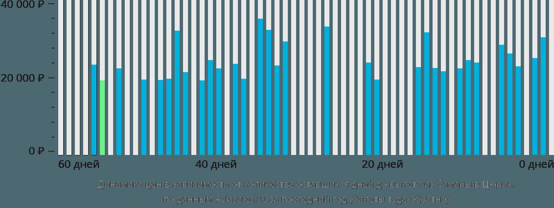 Динамика цен в зависимости от количества оставшихся дней до вылета из Самары в Цюрих