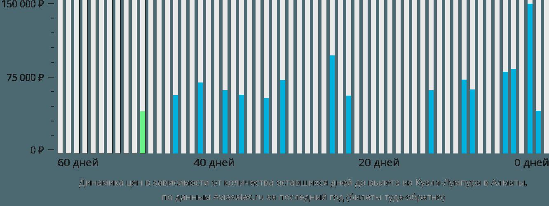 Динамика цен в зависимости от количества оставшихся дней до вылета из Куала-Лумпура в Алматы